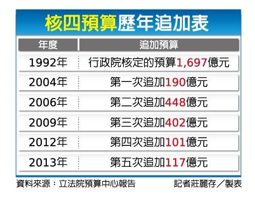 核四預算歷年追加表。(莊麗存)
