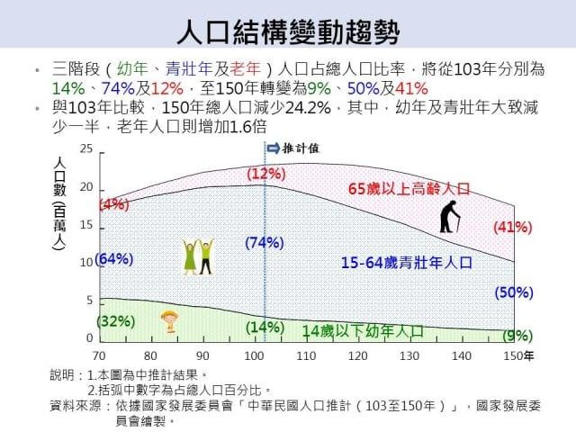 人口結構變動趨勢(國發會提供)