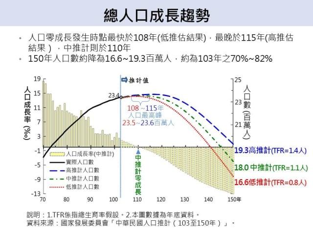 總人口成長趨勢(國發會提供)