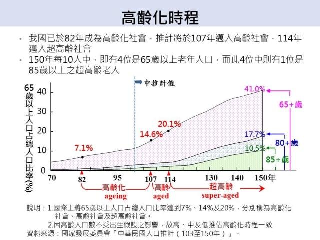 高齡化時程(國發會提供)