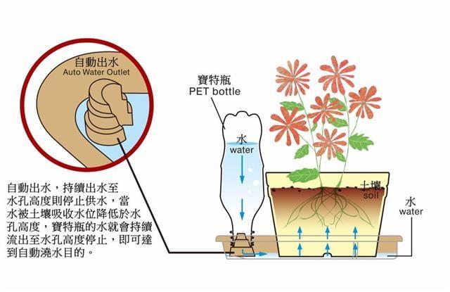 自動澆水盤示意圖。(園嘉寶有限公司提供)
