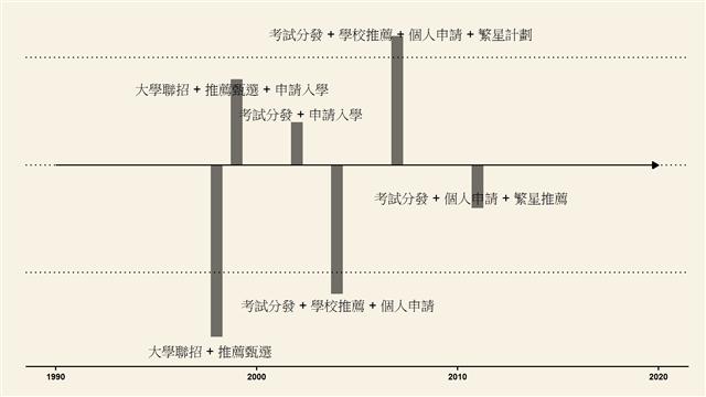 台大採行多元入學時間軸。 說明:與教育部推動多元入學之進程不完全相同。(白經濟提供)