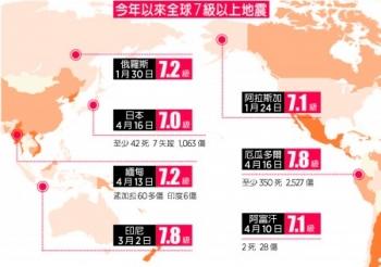 環太平洋連環震  分/析:恐引發更大強震