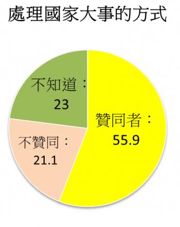 執政2個月 民調:蔡英文聲望下滑