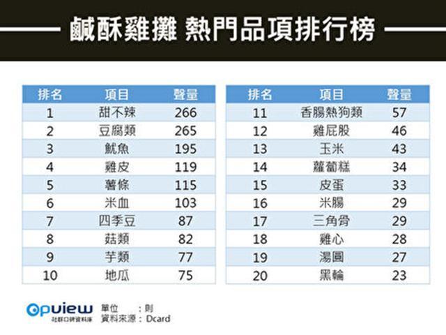 根據社群網站《Dcard》統計票選,鹹酥雞最熱門必點的品項由甜不辣奪冠,豆腐類緊接在後。(社群網站Dcard)