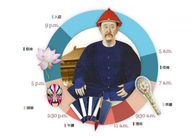 大清皇帝一天起居示意圖。(大紀元製圖)