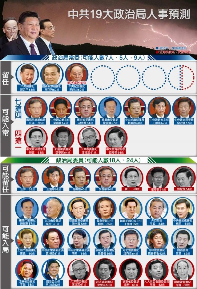 圖表一:中共19大政治局人事預測。(大紀元資料室)