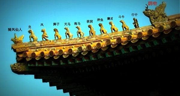 太和殿殿頂仙人神獸排列示意圖。自左至右依次為:0騎鳳仙人、1龍、2鳳、3獅子、4天馬、5海馬、6狻猊、7狎魚、8獬豸、9鬥牛、10行什。最右側為螭吻。(維基百科)