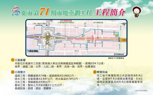配合鐵路地下化,高雄第71期重劃區已動工。是原高雄火車站蛋黃區,以及軌道周遭精華路段,將完成綠廊道及公設、建築等。