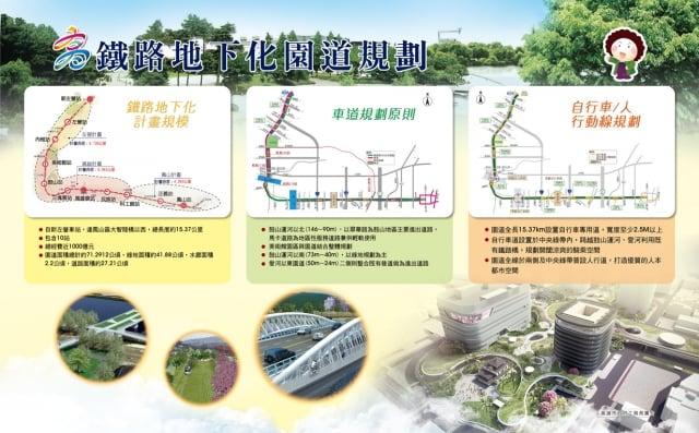 鐵路地下化綠廊道規劃。