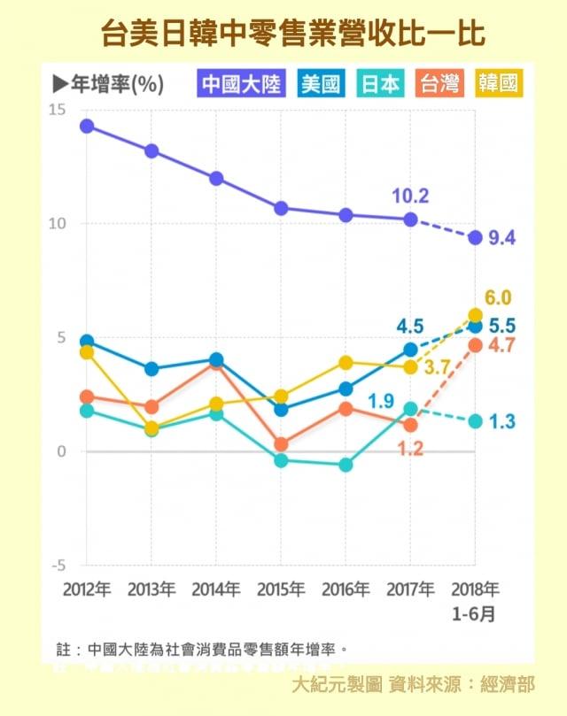 台灣與中國大陸、美國、日本、韓國零售業2012~2018年營收比較。(大紀元)
