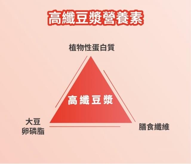 高纖豆漿三營養素。
