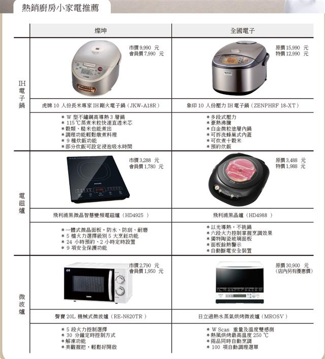 熱銷廚房小家電推薦。(大紀元製表)