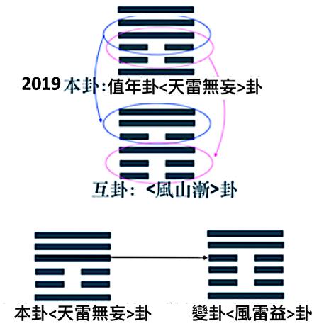 己亥2019流年卦象圖。(蓬萊子提供)