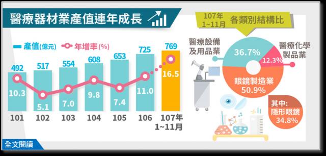 台灣醫療器材業產值連年成長,估計2018年可突破800億元,續創佳績。(經濟部統計處提供)