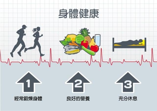 養成規律的生活作息,固定的體能鍛鍊,避免菸、酒、噪音暴露,適度的放鬆活動,並配合均衡飲食、控制體重,都能提升自律神經功能。(Fotolia)