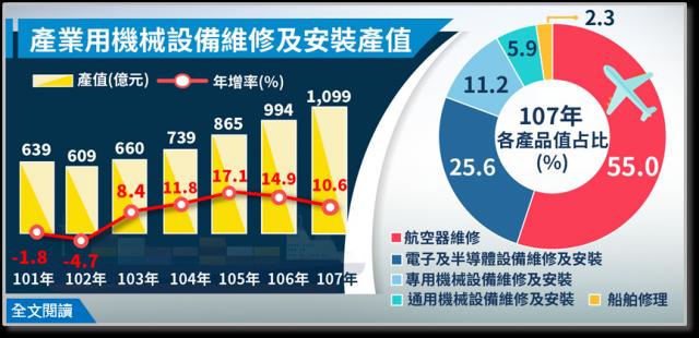 2018年機械設備維修及安裝業產值突破千億大關達1,099億元、年增10.56%。其中表現最亮眼為占比過半的航空器維修產值605億元、年增13.16%。(經濟部統計處提供)