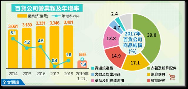 台灣百貨公司業績成長趨緩,從2014年高峰年增率6.1%下滑至2019年1至2月1.6%,主因受網購快速發展影響。(經濟部統計處提供)