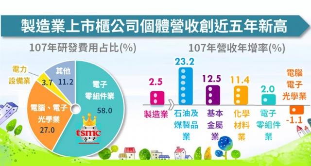經濟部6日公布最新統計顯示,2018年製造業上市櫃公司個體營收淨額、稅後淨利及研發支出,均創下近5年新高。(經濟部提供)