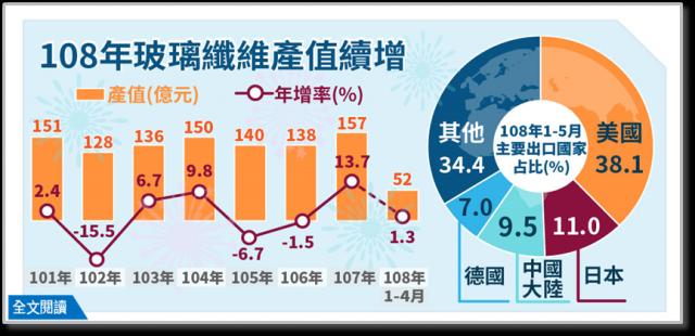 玻璃纖維2018年產值157億元,創歷史新高,2019年產值可望繼續增加。(經濟部統計處提供)