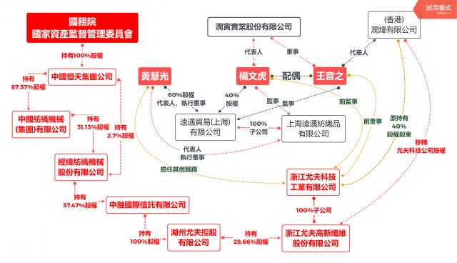 潤寅集團在台灣詐貸80億背後的中共關係。(黃國昌辦公室提供)