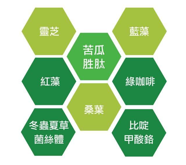 台記苦瓜胜肽獨家複合配方,不含西藥成分。(台記生技提供)