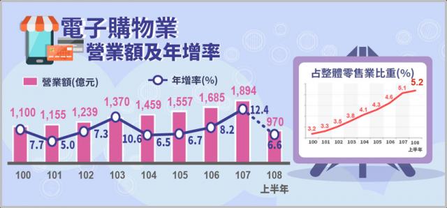 電子購物業近8年平均每年成長8.1%。2018年營業額達1,894億元,迭創歷年新高,年增12.4%。(經濟部統計處提供)