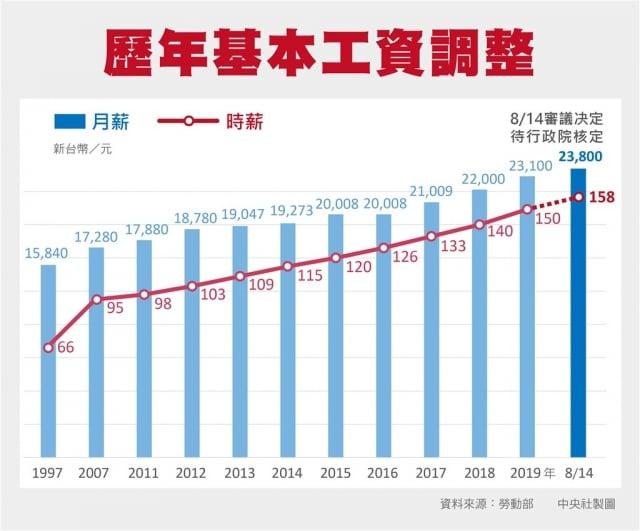 總統蔡英文2016年上任後4度調漲基本工資,月薪從2萬1009元、2萬2000元、2萬3100元,再調升至2萬3800元。(中央社)