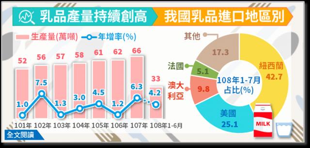 乳品業2019年1至6月產量達33.2萬公噸、年增4.2%,全年可望再締歷史新高,產品以鮮乳占58.8%居首。(經濟部統計處提供)