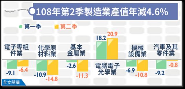 製造業第二季產值3兆3,243億元,較2018年同季減少4.57%,連續2季負成長,減幅略緩。(經濟部統計處提供)