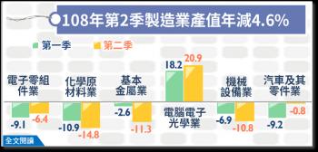 製造業連 2 季衰退 2 產業逆勢年增逾 2 成