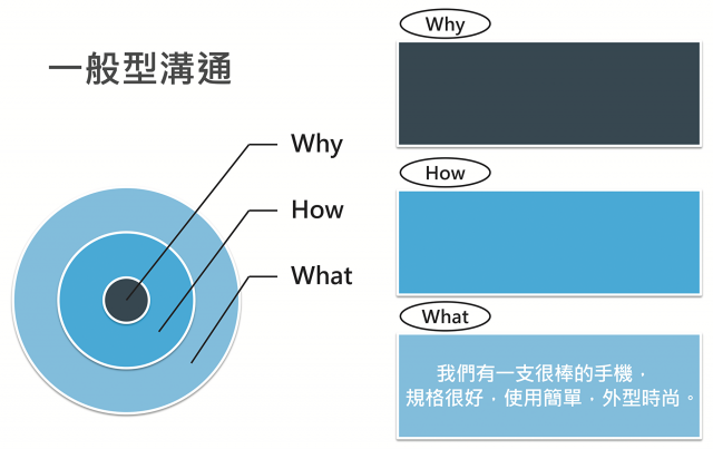 一般企業的行銷訴求大多關注在What層級。(商周出版提供)