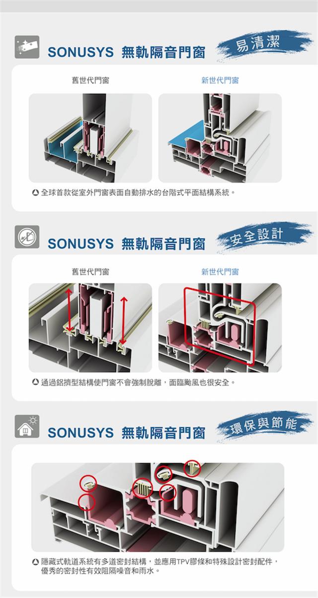 SONUSYS無軌隔音門窗-全球首款-六國專利新技術。(平準工程提供)