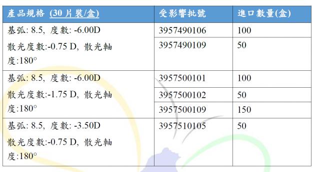 衛生福利部食品藥物管理署9日表示,台灣嬌生股份有限公司接獲原廠公司通報,要回收6個特定批號隱形眼鏡。(衛生福利部食品藥物管理署提供)