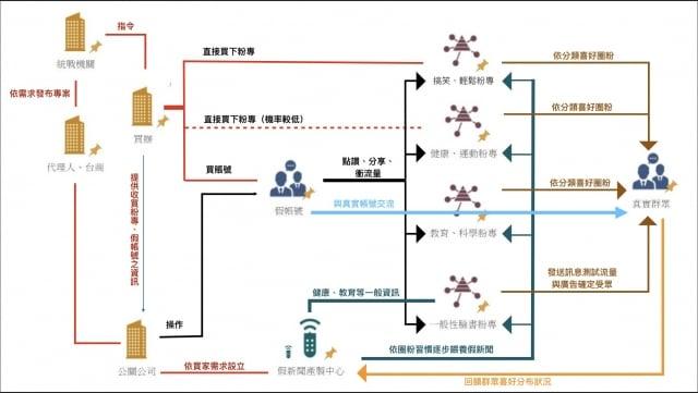 中共「假新聞產製過程圖」。(大紀元)