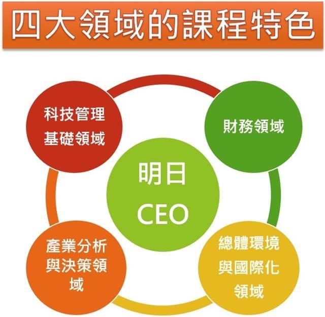 課程設計以培養具國際觀的企業領導人為目標。(輔仁大學提供)