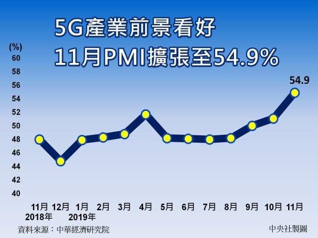 中經院公布11月台灣製造業採購經理人指數(PMI)已連續2個月呈現擴張,且指數連續上揚3.8個百分點至54.9%。(中央社)