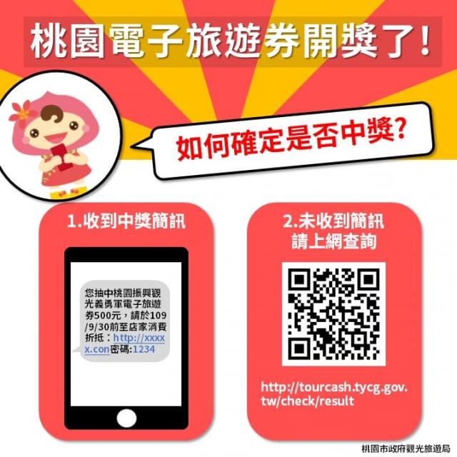 桃園版500元電子券簡報,說明如何查詢與使用。
