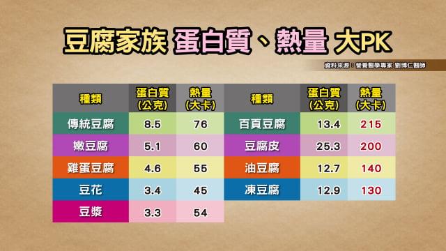 豆製品熱量比較。(TVBS提供)