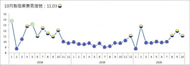 台經院週三(12月2日)公布10月製造業景氣燈號,連續3個月維持代表「低迷」的黃藍燈,信號值較上月減少0.85分至11.03分。(台經院提供)