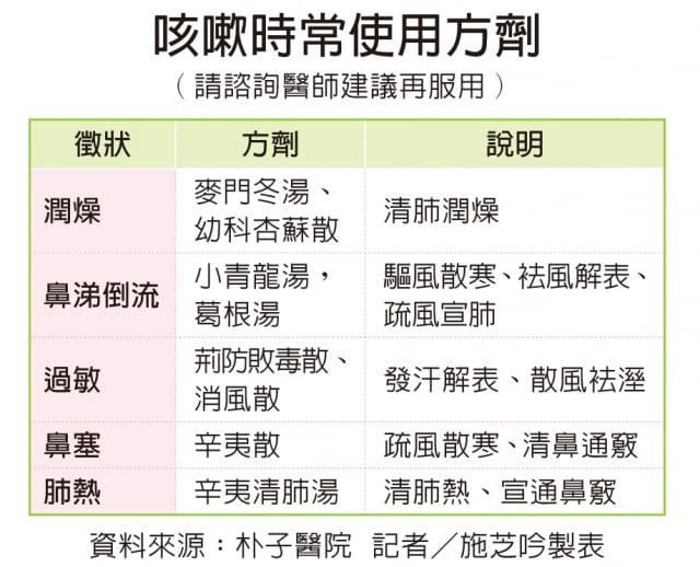 (資料來源:朴子醫院  記者/施芝吟製表)