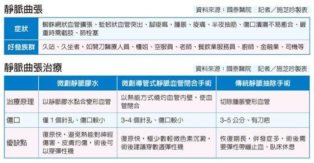 (資料來源:國泰醫院   記者/施芝吟製表)