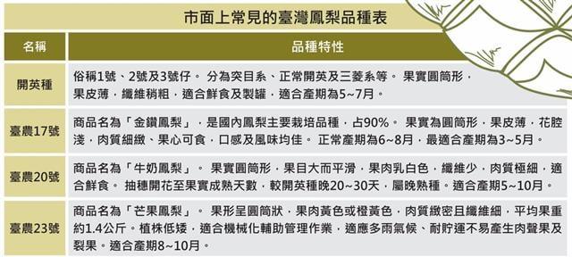 (資料來源:農糧署/大紀元製圖)