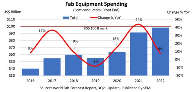 全球晶圓廠設備支出趨勢。(SEMI提供)