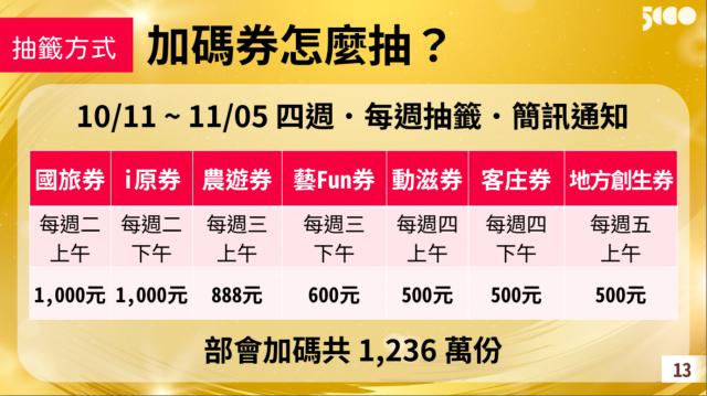 7種加碼券,9月22日起,在五倍券官網開始登記,連續四週抽籤。(經濟部簡報)