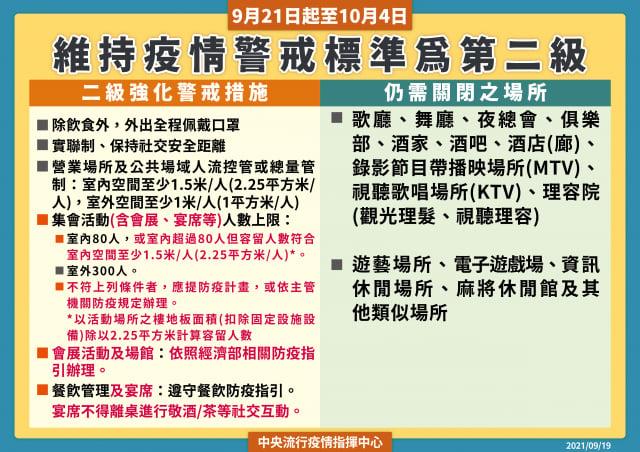 中央流行疫情指揮中心19日宣布,9月21日至10月4日仍然全國維持二級警戒。(中央流行疫情指揮中心提供)