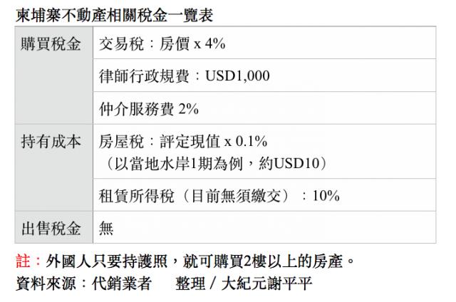 柬埔寨不動產相關稅金一覽表(謝平平)