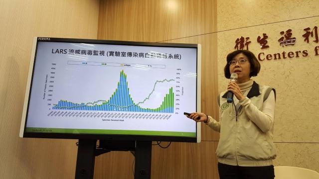 疾病管制署疫情中心主任劉定萍(如圖)6日下午在疫情週報時表示,上週超過11.5萬人因類流感就診。(中央社)