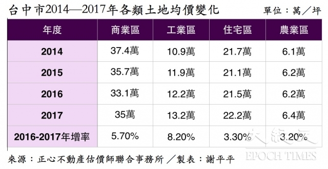 台中市2014—2017年各類土地均價變化。(謝平平製表)
