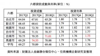 台南貸款最輕鬆 銀行看重房貸利率拚低檔